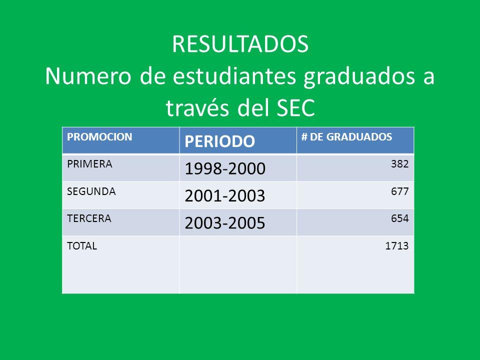 RESULTADOS Numero de estudiantes graduados a través del SEC PROMOCION PERIODO # DE GRADUADOS PRIMERA 1998-2000 382 SEGUNDA 2001-2003 677 TERCERA 2003-2005 654 TOTAL1713