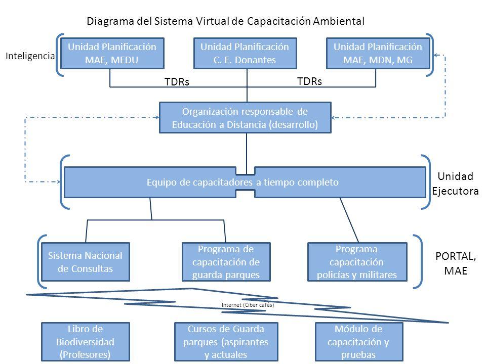 Unidad Planificación MAE, MEDU Organización responsable de Educación a Distancia (desarrollo) Equipo de capacitadores a tiempo completo Programa de capacitación de guarda parques Sistema Nacional de Consultas Programa capacitación policías y militares Libro de Biodiversidad (Profesores) Cursos de Guarda parques (aspirantes y actuales Módulo de capacitación y pruebas PORTAL, MAE Internet (Ciber cafés) Diagrama del Sistema Virtual de Capacitación Ambiental Unidad Ejecutora Unidad Planificación C.