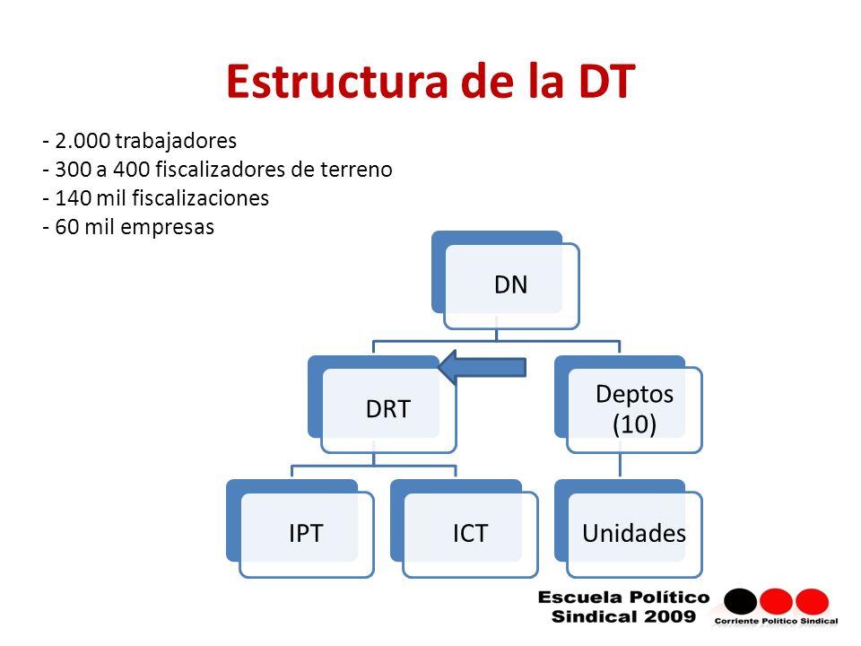 DNDRTIPTICT Deptos (10) Unidades Estructura de la DT - 2.000 trabajadores - 300 a 400 fiscalizadores de terreno - 140 mil fiscalizaciones - 60 mil empresas