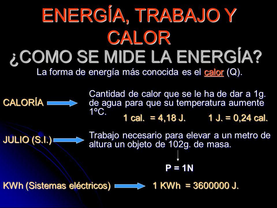 ¿COMO SE MIDE LA ENERGÍA? La forma de energía más conocida es el calor (Q). JULIO (S.I.) CALORÍA Cantidad de calor que se le ha de dar a 1g. de agua p