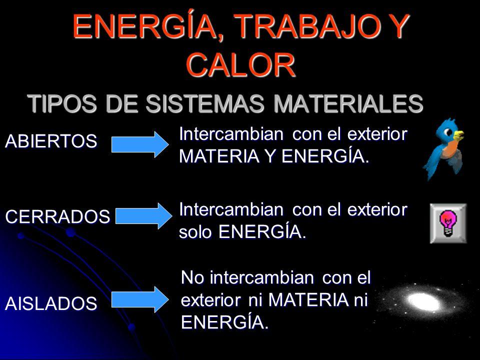 TIPOS DE SISTEMAS MATERIALES Intercambian con el exterior MATERIA Y ENERGÍA. ABIERTOS CERRADOS AISLADOS Intercambian con el exterior solo ENERGÍA. No
