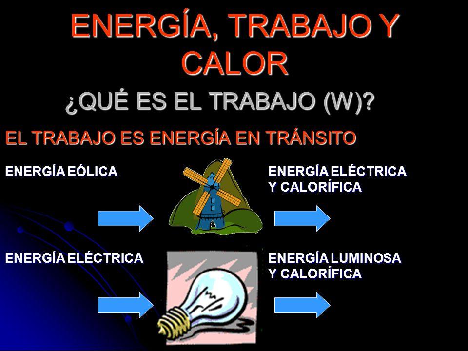 ¿QUÉ ES EL TRABAJO (W)? EL TRABAJO ES ENERGÍA EN TRÁNSITO ENERGÍA ELÉCTRICA ENERGÍA LUMINOSA Y CALORÍFICA ENERGÍA EÓLICA ENERGÍA ELÉCTRICA Y CALORÍFIC