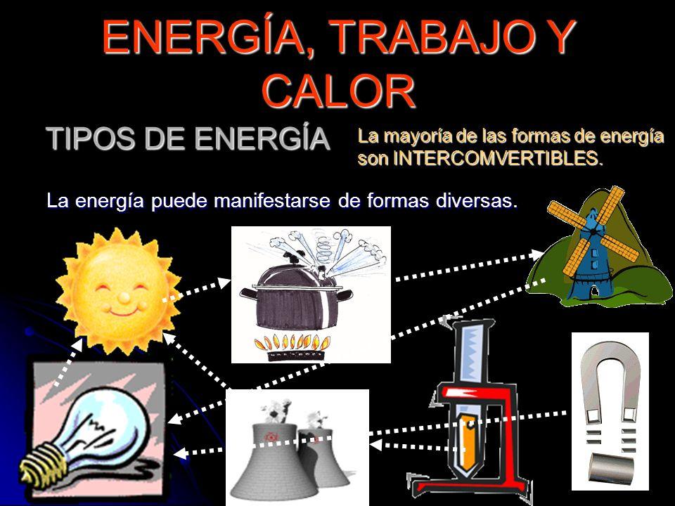 La energía puede manifestarse de formas diversas. ENERGÍA, TRABAJO Y CALOR TIPOS DE ENERGÍA La mayoría de las formas de energía son INTERCOMVERTIBLES.