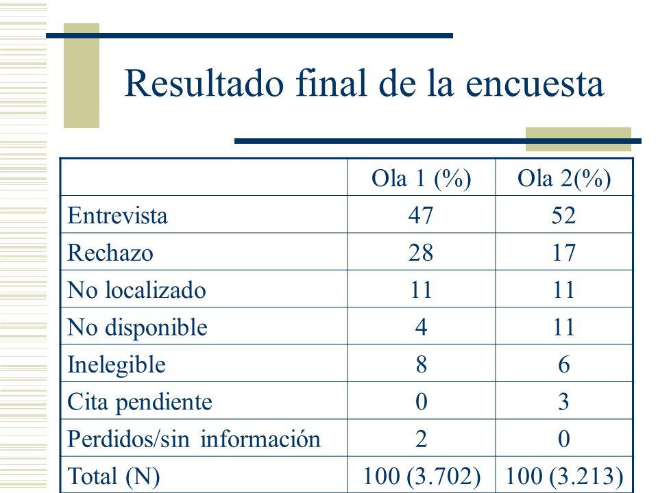 Resultado final de la encuesta Ola 1 (%)Ola 2(%) Entrevista4752 Rechazo2817 No localizado11 No disponible411 Inelegible86 Cita pendiente03 Perdidos/si