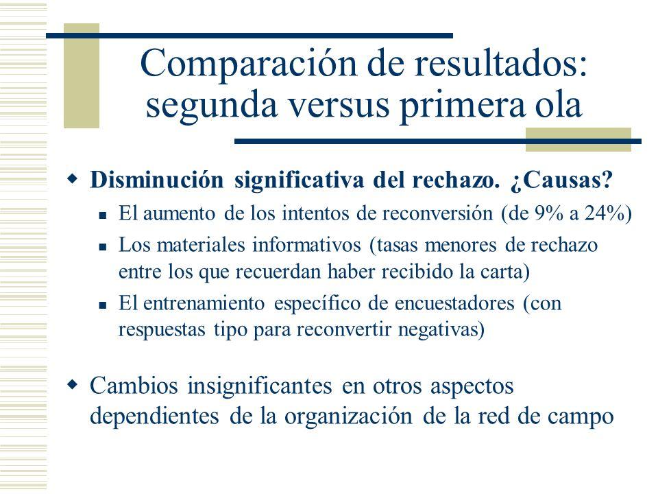 Comparación de resultados: segunda versus primera ola Disminución significativa del rechazo. ¿Causas? El aumento de los intentos de reconversión (de 9