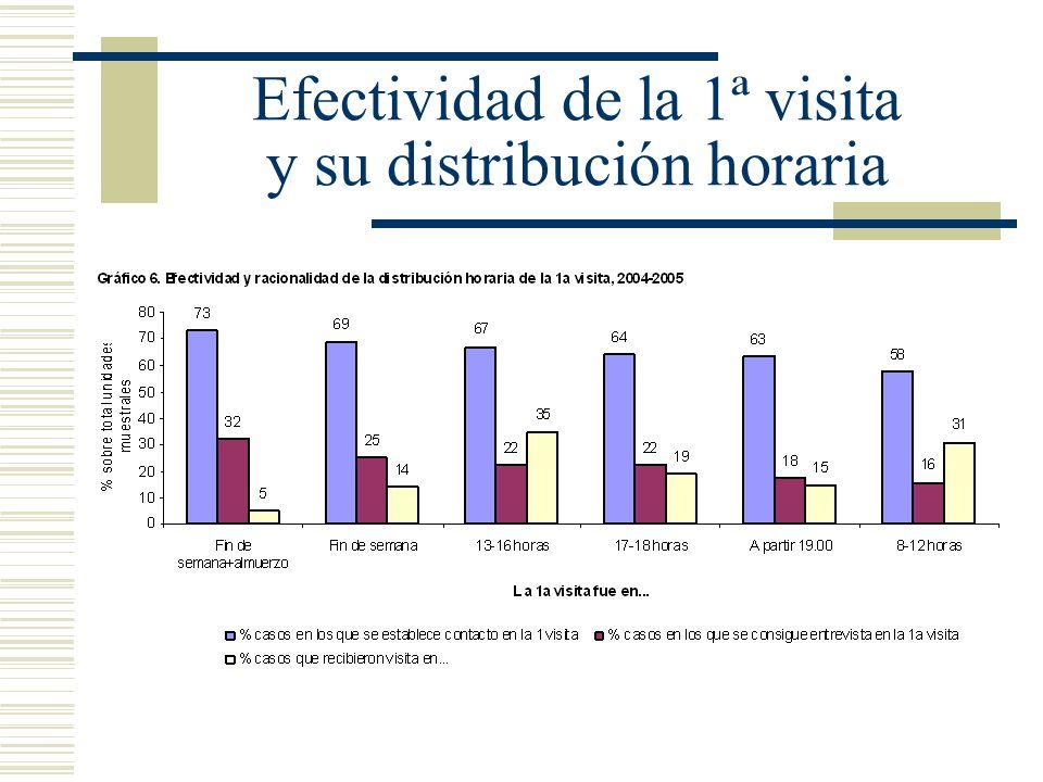 Efectividad de la 1ª visita y su distribución horaria