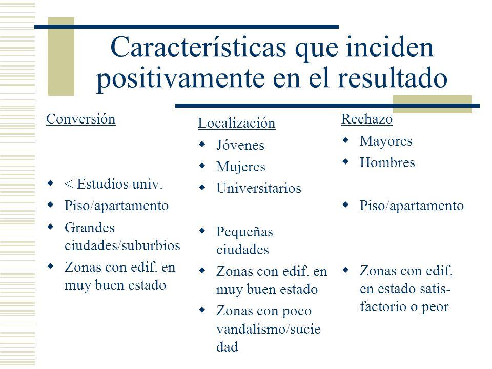 Características que inciden positivamente en el resultado Conversión < Estudios univ. Piso/apartamento Grandes ciudades/suburbios Zonas con edif. en m