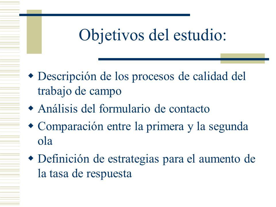 Objetivos del estudio: Descripción de los procesos de calidad del trabajo de campo Análisis del formulario de contacto Comparación entre la primera y
