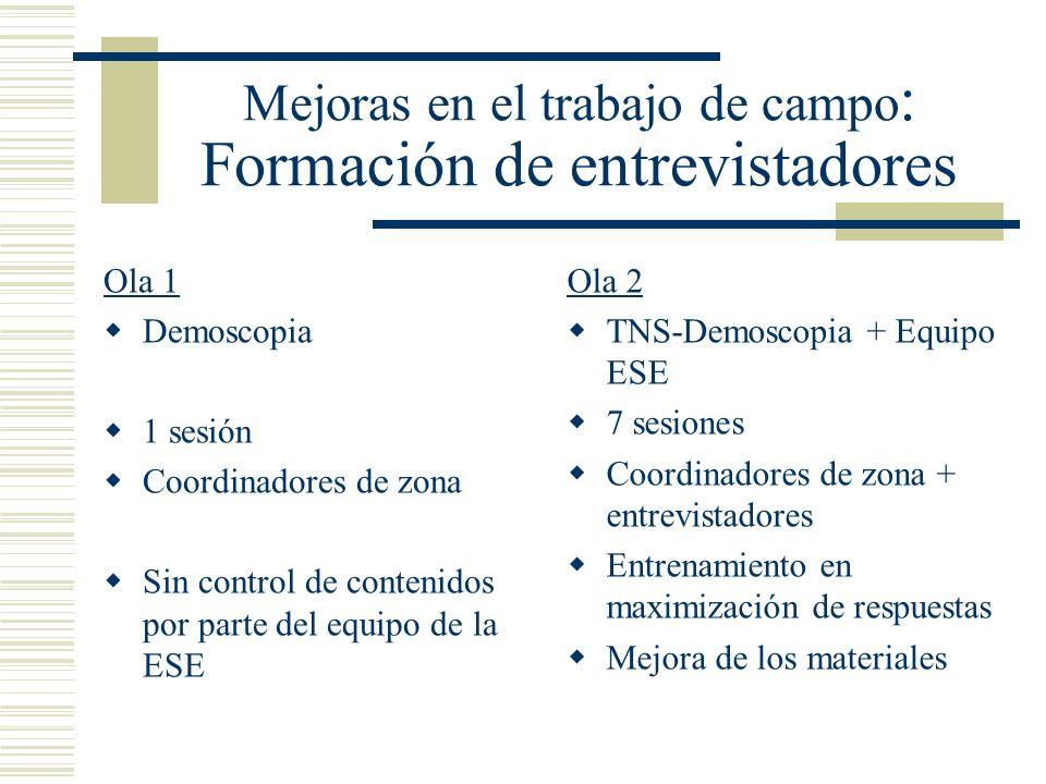 Mejoras en el trabajo de campo : Formación de entrevistadores Ola 1 Demoscopia 1 sesión Coordinadores de zona Sin control de contenidos por parte del