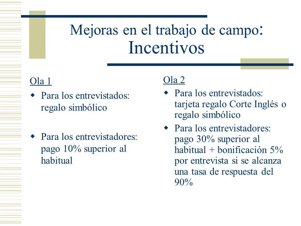 Mejoras en el trabajo de campo : Incentivos Ola 1 Para los entrevistados: regalo simbólico Para los entrevistadores: pago 10% superior al habitual Ola