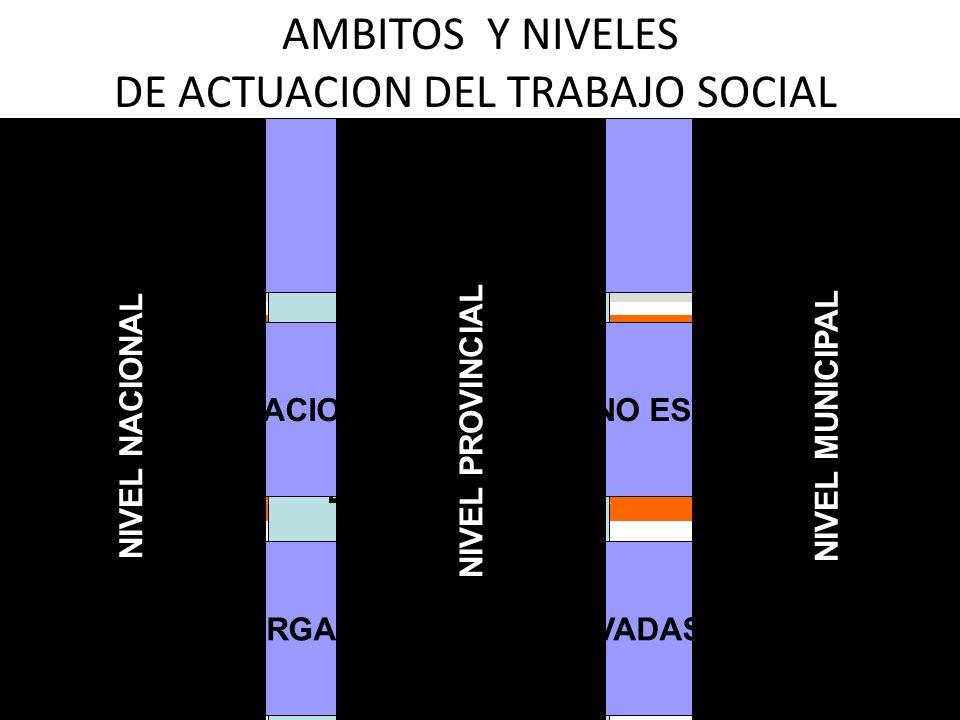AMBITOS Y NIVELES DE ACTUACION DEL TRABAJO SOCIAL INFANCIA EDUCACION ANCIANIDAD JUSTICIA SALUD DISCAPACIDAD FAMILIA INDIVIDUAL FAMILIAR COMUNIDAD ORGA