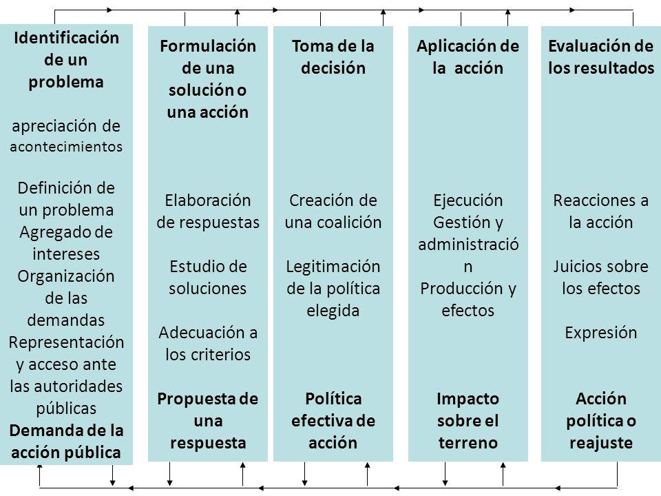 Identificación de un problema apreciación de acontecimientos Definición de un problema Agregado de intereses Organización de las demandas Representaci