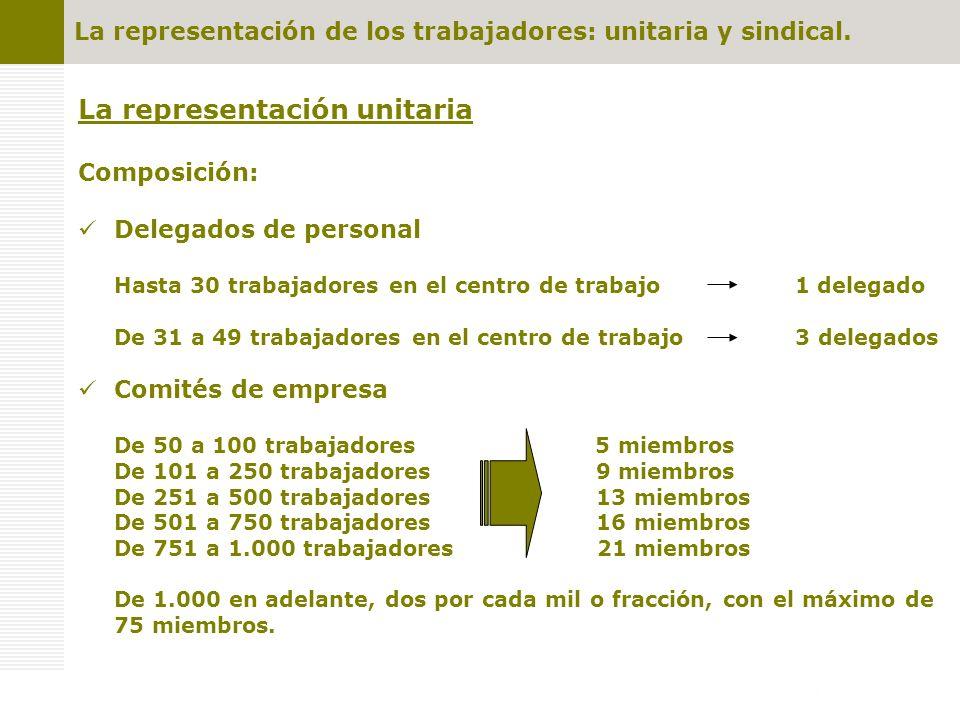 La representación de los trabajadores: unitaria y sindical. La representación unitaria Composición: Delegados de personal Hasta 30 trabajadores en el