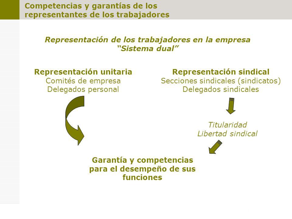 Competencias y garantías de los representantes de los trabajadores Representación de los trabajadores en la empresa Sistema dual Representación unitaria Comités de empresa Delegados personal Representación sindical Secciones sindicales (sindicatos) Delegados sindicales Garantía y competencias para el desempeño de sus funciones Titularidad Libertad sindical
