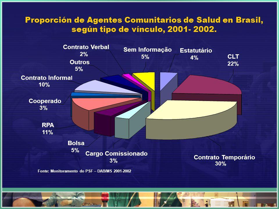 Contrato Verbal 2% Outros 5% Sem Informação 5% Contrato Informa l 10% Cooperado 3% RPA 11% Bolsa 5% Cargo Comissionado 3% Contrato Temporário 30% Esta