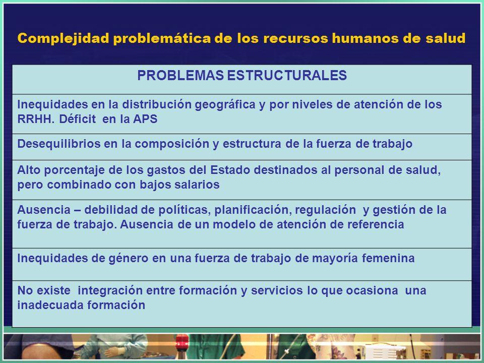 Complejidad problemática de los recursos humanos de salud PROBLEMAS ESTRUCTURALES Inequidades en la distribución geográfica y por niveles de atención