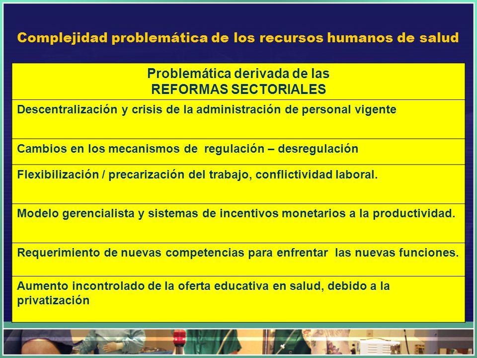Complejidad problemática de los recursos humanos de salud Problemática derivada de las REFORMAS SECTORIALES Descentralización y crisis de la administr