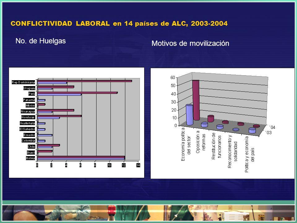 CONFLICTIVIDAD LABORAL en 14 países de ALC, 2003-2004 No. de Huelgas Motivos de movilización
