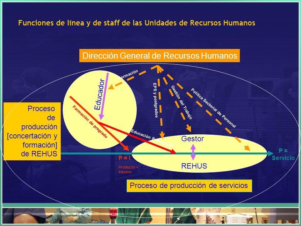 Funciones de línea y de staff de las Unidades de Recursos Humanos Dirección General de Recursos Humanos Proceso de producción de servicios Proceso de