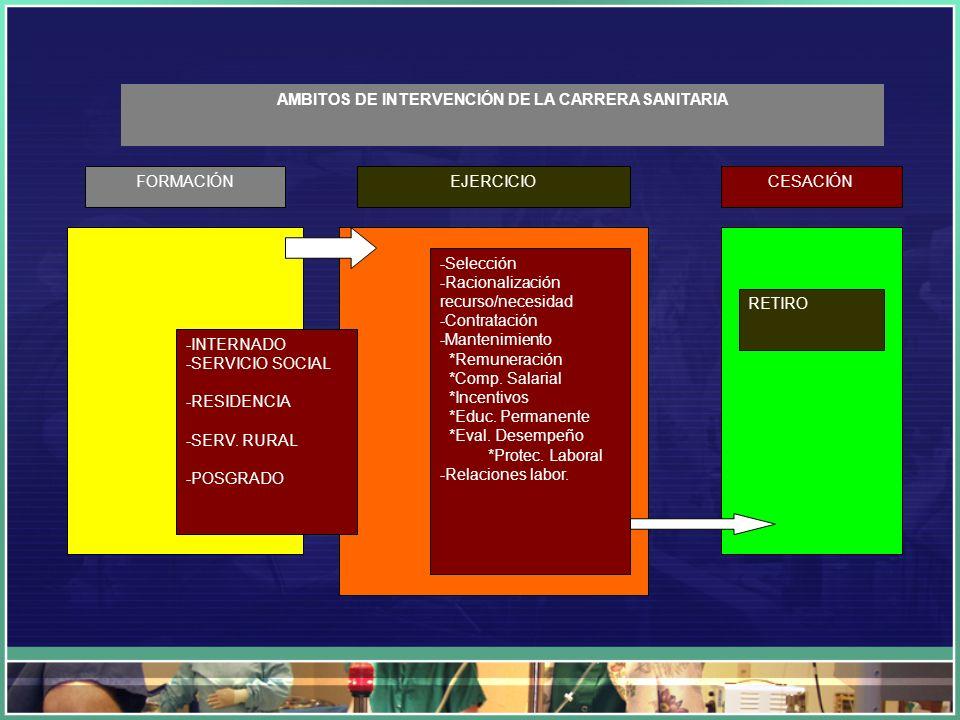 -INTERNADO -SERVICIO SOCIAL -RESIDENCIA -SERV. RURAL -POSGRADO -Selección -Racionalización recurso/necesidad -Contratación -Mantenimiento *Remuneració