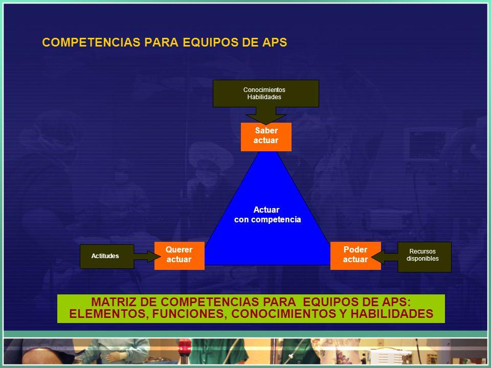 Saber actuar Actuar con competencia Conocimientos Habilidades Querer actuar Poder actuar Recursos disponibles Actitudes COMPETENCIAS PARA EQUIPOS DE A
