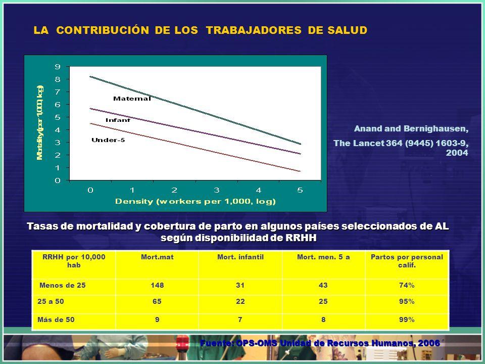 LA CONTRIBUCIÓN DE LOS TRABAJADORES DE SALUD Anand and Bernighausen, The Lancet 364 (9445) 1603-9, 2004 RRHH por 10,000 hab Mort.matMort. infantilMort