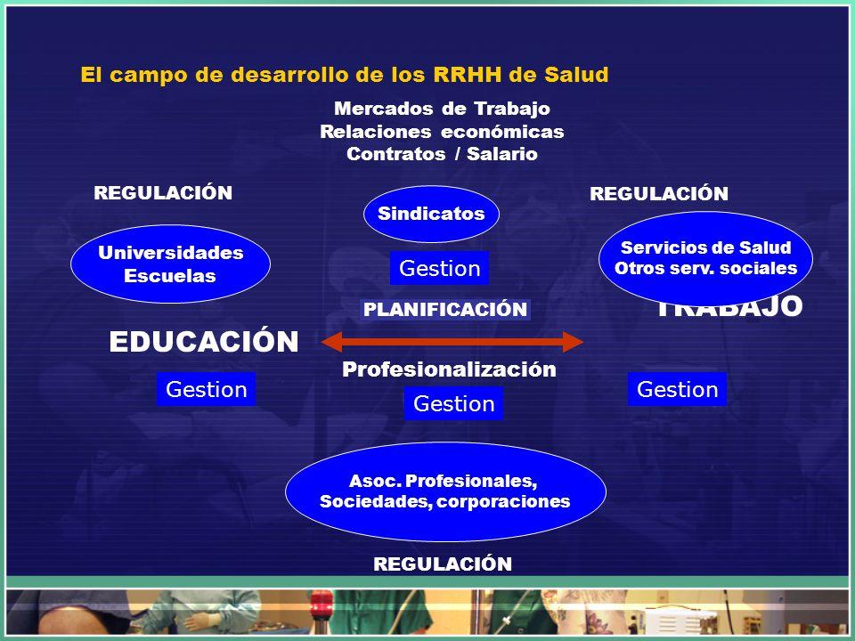 El campo de desarrollo de los RRHH de Salud EDUCACIÓN TRABAJO Mercados de Trabajo Relaciones económicas Contratos / Salario Sindicatos Profesionalizac