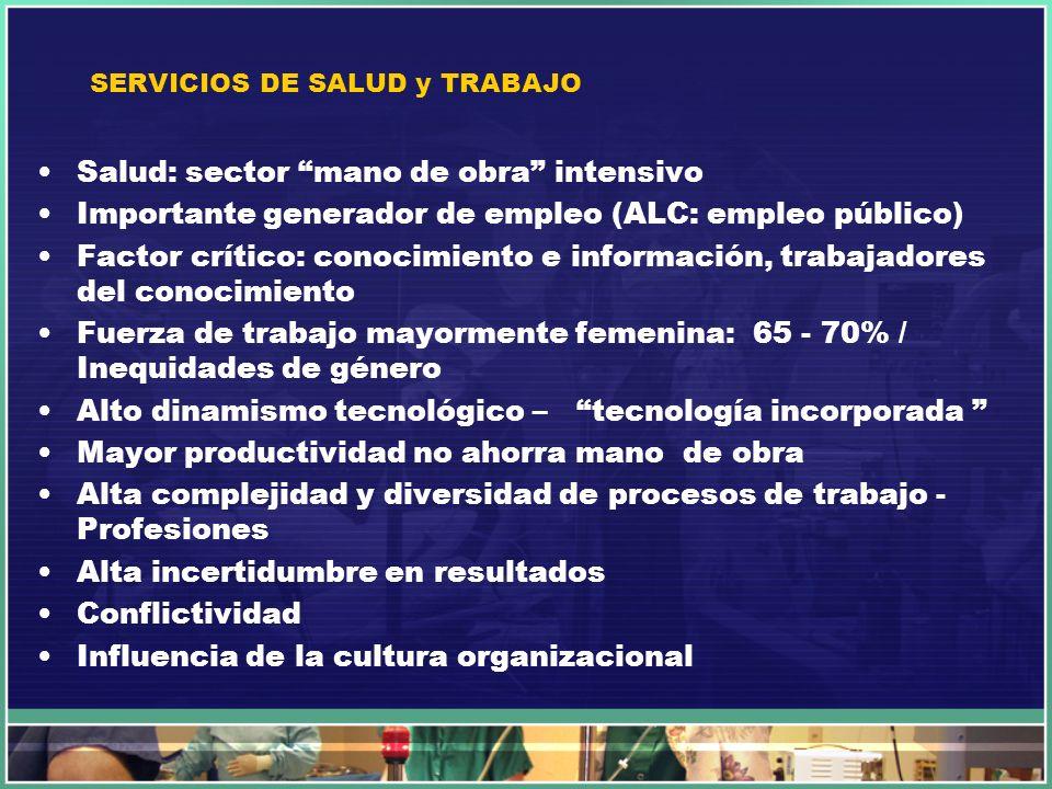 SERVICIOS DE SALUD y TRABAJO Salud: sector mano de obra intensivo Importante generador de empleo (ALC: empleo público) Factor crítico: conocimiento e