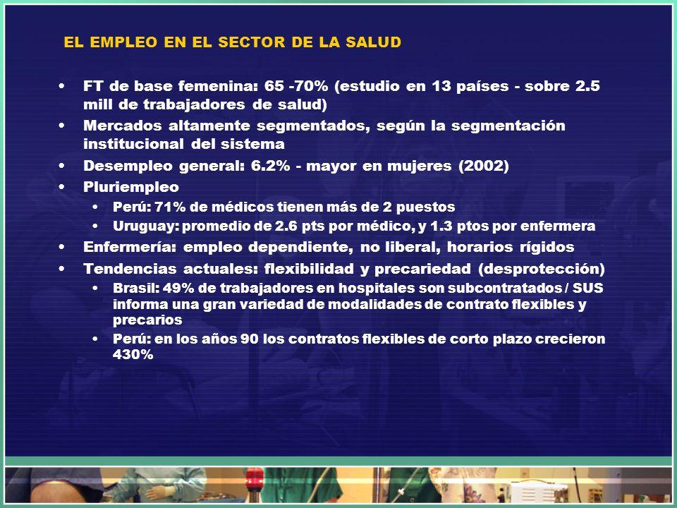 EL EMPLEO EN EL SECTOR DE LA SALUD FT de base femenina: 65 -70% (estudio en 13 países - sobre 2.5 mill de trabajadores de salud) Mercados altamente se