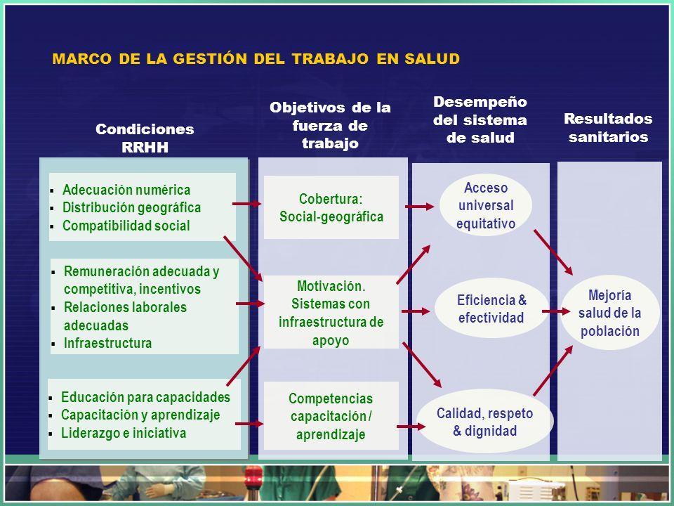 Calidad, respeto & dignidad Eficiencia & efectividad Acceso universal equitativo Adecuación numérica Distribución geográfica Compatibilidad social Cob