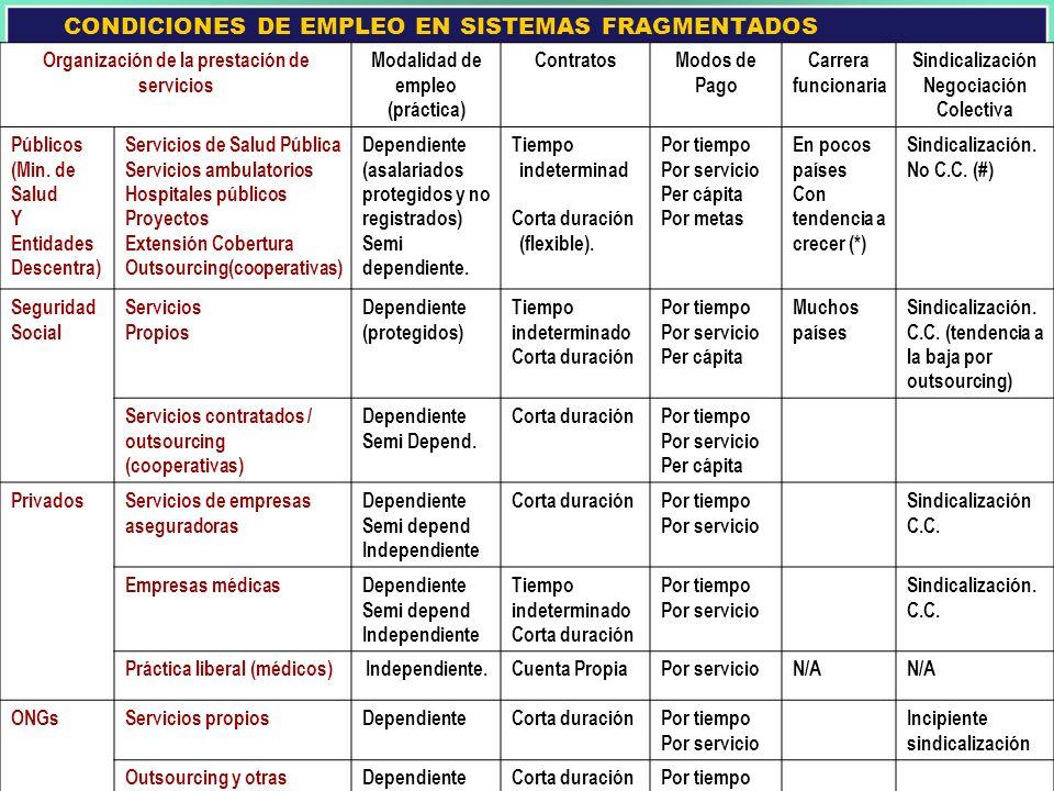 CONDICIONES DE EMPLEO EN SISTEMAS FRAGMENTADOS Organización de la prestación de servicios Modalidad de empleo (práctica) ContratosModos de Pago Carrer