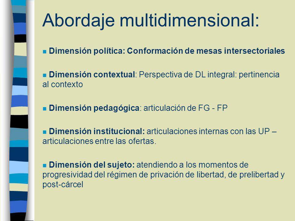 Abordaje multidimensional: n Dimensión política: Conformación de mesas intersectoriales n Dimensión contextual: Perspectiva de DL integral: pertinencia al contexto n Dimensión pedagógica: articulación de FG - FP n Dimensión institucional: articulaciones internas con las UP – articulaciones entre las ofertas.