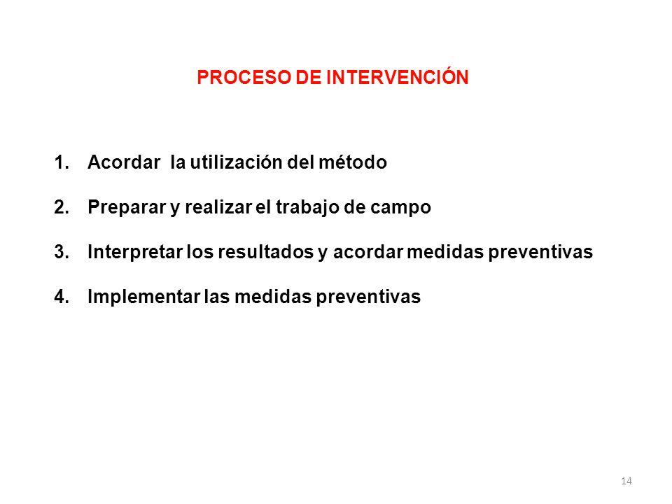 PROCESO DE INTERVENCIÓN 1.Acordar la utilización del método 2.Preparar y realizar el trabajo de campo 3.Interpretar los resultados y acordar medidas p