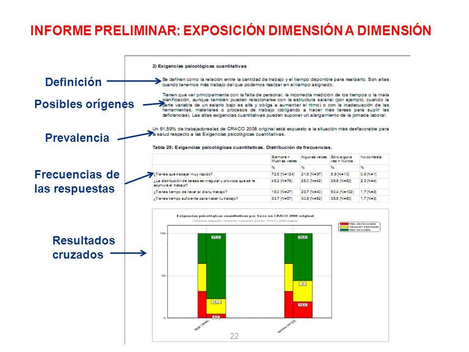 INFORME PRELIMINAR: EXPOSICIÓN DIMENSIÓN A DIMENSIÓN Definición Posibles orígenes Prevalencia Frecuencias de las respuestas Resultados cruzados 22