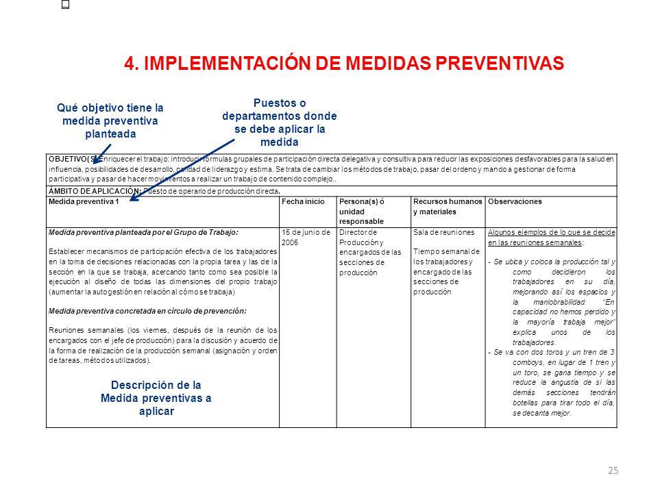 4. IMPLEMENTACIÓN DE MEDIDAS PREVENTIVAS OBJETIVO(S) Enriquecer el trabajo: introducir fórmulas grupales de participación directa delegativa y consult