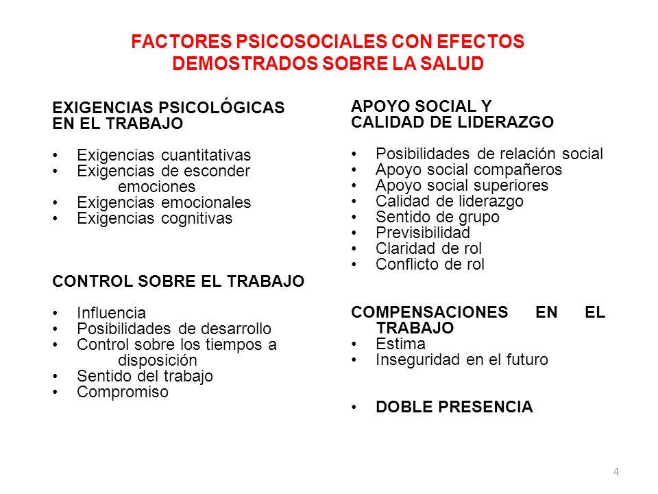 USO DEL CoPsoQ-istas21 EN ESPAÑA, POR TAMAÑO DE EMPRESA, 2008 Empresas usuariasTotal empresas en España Tamaño de empresa N%N *%Cobertura ** 25-491.75048,261.709 (20-49)66,7Aprox.