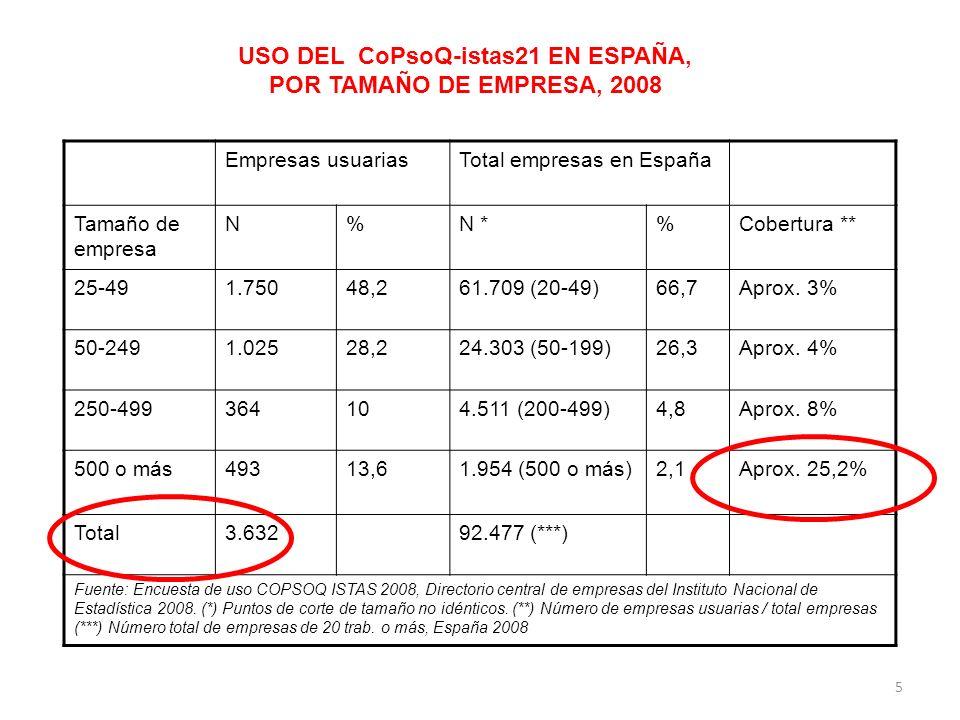 USO DEL CoPsoQ-istas21 EN ESPAÑA, POR TAMAÑO DE EMPRESA, 2008 Empresas usuariasTotal empresas en España Tamaño de empresa N%N *%Cobertura ** 25-491.75