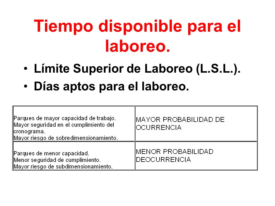 Tiempo disponible para el laboreo. Límite Superior de Laboreo (L.S.L.). Días aptos para el laboreo.