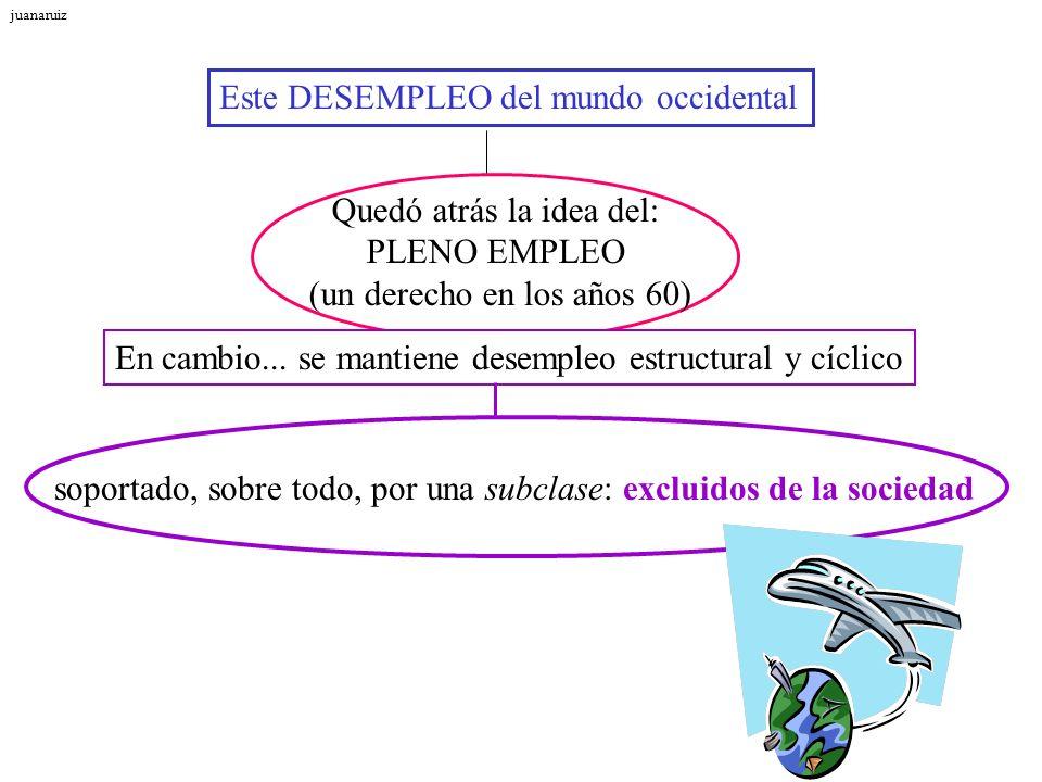 Este DESEMPLEO del mundo occidental Quedó atrás la idea del: PLENO EMPLEO (un derecho en los años 60) En cambio... se mantiene desempleo estructural y