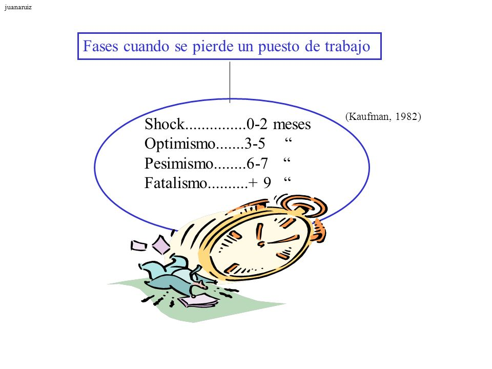 Fases cuando se pierde un puesto de trabajo Shock...............0-2 meses Optimismo.......3-5 Pesimismo........6-7 Fatalismo..........+ 9 (Kaufman, 19