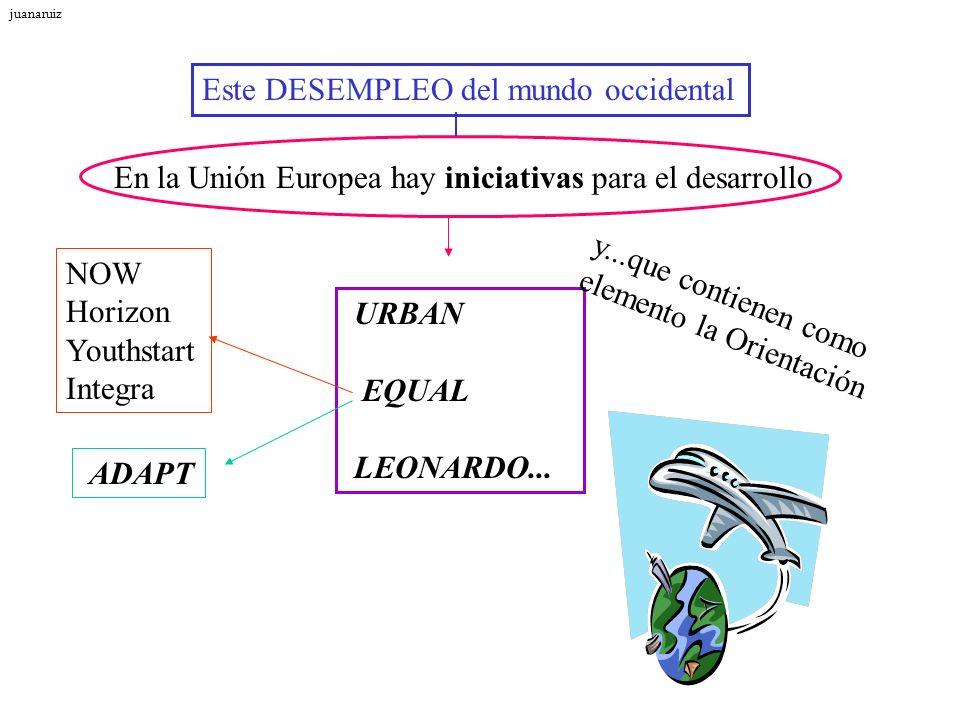 Este DESEMPLEO del mundo occidental En la Unión Europea hay iniciativas para el desarrollo URBAN EQUAL LEONARDO... NOW Horizon Youthstart Integra y...