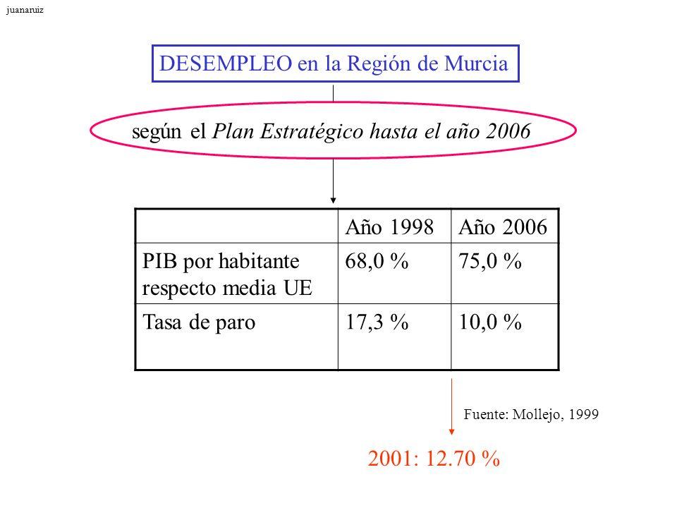 DESEMPLEO en la Región de Murcia según el Plan Estratégico hasta el año 2006 Fuente: Mollejo, 1999 Año 1998Año 2006 PIB por habitante respecto media U