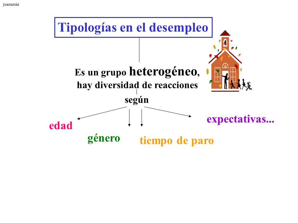 Tipologías en el desempleo Es un grupo heterogéneo, hay diversidad de reacciones edad según género tiempo de paro expectativas... juanaruiz