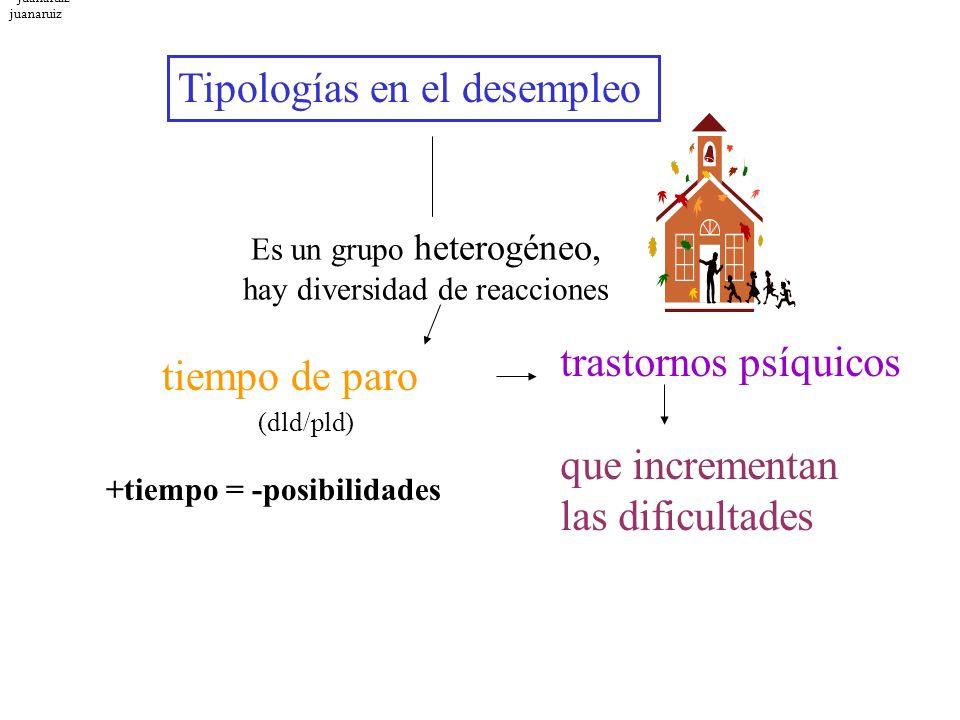 +tiempo = -posibilidades juanaruiz Tipologías en el desempleo Es un grupo heterogéneo, hay diversidad de reacciones tiempo de paro trastornos psíquico