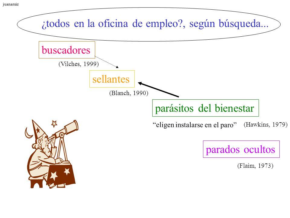parásitos del bienestar sellantes buscadores ¿todos en la oficina de empleo?, según búsqueda... eligen instalarse en el paro (Hawkins, 1979) parados o