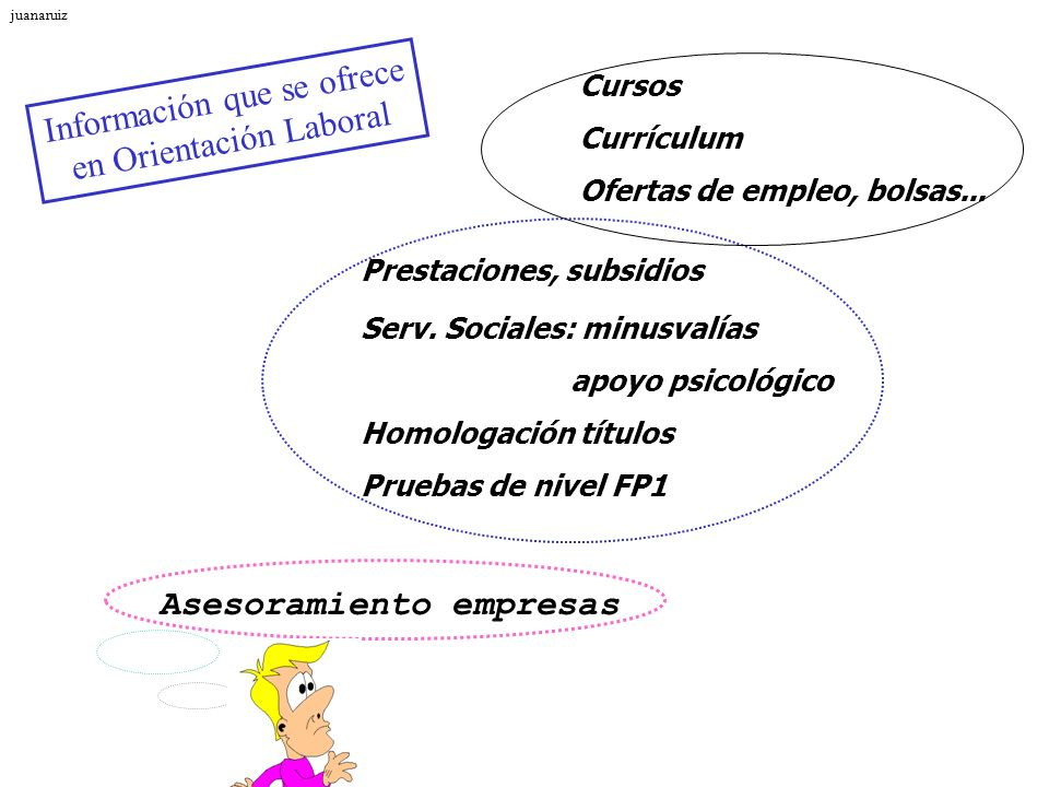 Información que se ofrece en Orientación Laboral Cursos Currículum Ofertas de empleo, bolsas... Prestaciones, subsidios Serv. Sociales: minusvalías ap