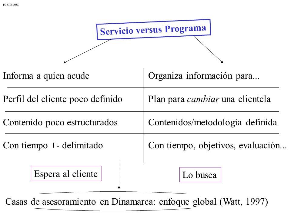 Servicio versus Programa Informa a quien acude Perfil del cliente poco definido Contenido poco estructurados Con tiempo +- delimitado Organiza informa