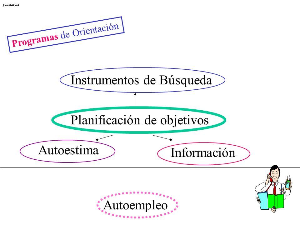 Programas de Orientación Información Instrumentos de Búsqueda Planificación de objetivos Autoestima Autoempleo juanaruiz