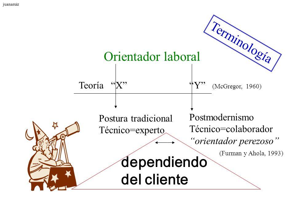 Terminología Orientador laboral Teoría X Y (McGregor, 1960) Postura tradicional Técnico=experto Postmodernismo Técnico=colaborador orientador perezoso