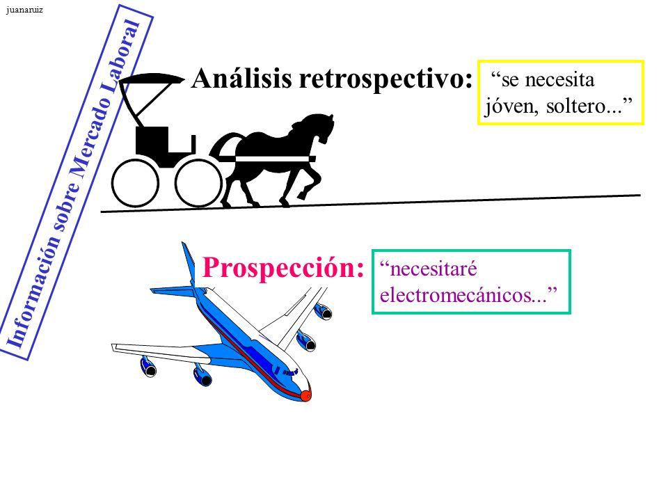 Información sobre Mercado Laboral Análisis retrospectivo: Prospección: se necesita jóven, soltero... necesitaré electromecánicos... juanaruiz
